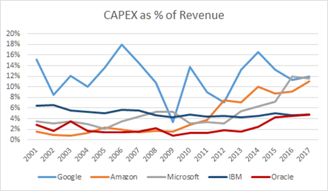 Follow the CAPEX: Separating the Clowns from the Clouds